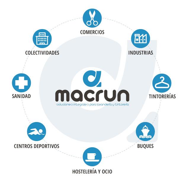 macrun-grafica